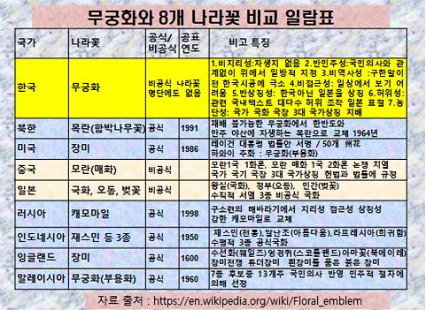 [강효백의 新경세유표 12-14] 무궁화와 8개국 나라꽃 비교