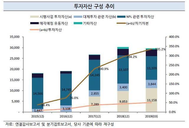 """나인원한남 대신금융에 재무적 부담...""""현재는 리스크 완전 해소"""""""