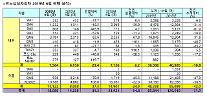 ルノーサムスン、今年上半期8万5844台販売…内需・輸出ともに「白み」