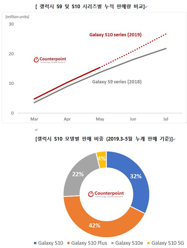 삼성 갤럭시S10 잘 팔렸다...1분기 역대 최고 점유율 기록
