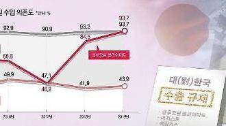 Giải pháp nào cho ngành công nghiệp Hàn Quốc đang bị quá phụ thuộc vào nguyên vật liệu của Nhật Bản?