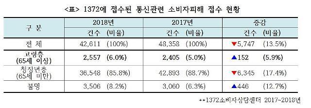 """한국소비자연맹 """"통신 서비스 고령층 소비자 피해 증가"""""""