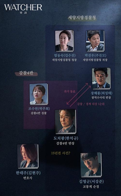 한석규·김현주 드라마 왓쳐(watcher) 뜻은?…극중 인물관계는?