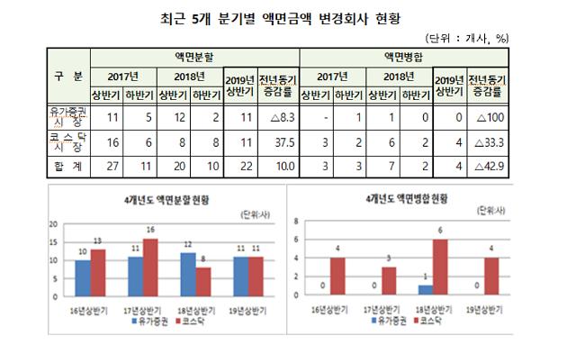 """예탁원 """"올해 상반기 26개 상장사 액면금액 변경"""""""