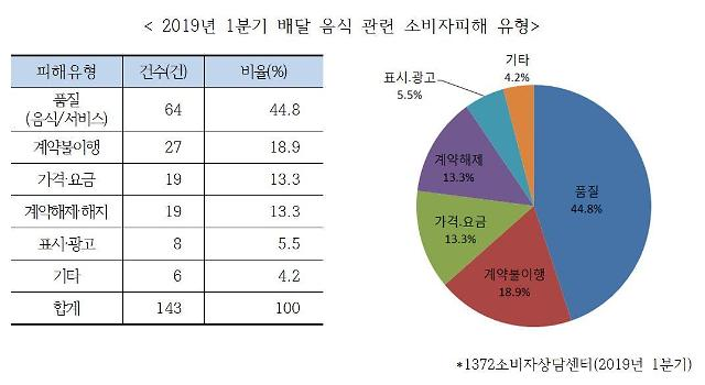 """한국소비자연맹 """"배달앱 소비자 피해 신고 급증…치킨에서 유리조각"""""""