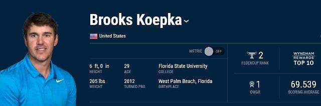World No. 1 Koepka to defend PGA title in S. Korea: Yonhap