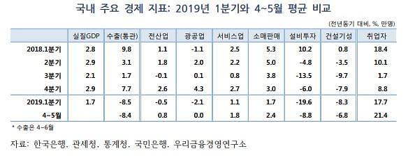 """""""3분기 국내 경제성장률 2.6% 예상…투자 부진 완화"""""""