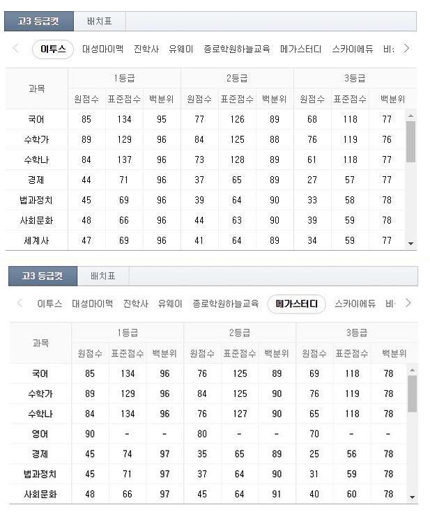 2019 7월 모의고사 예상 등급컷…이투스·메가스터디 과목별 1등급 점수는?