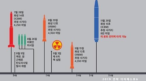 """주한미군 """"북한 화성-15, 미국 전역 타격"""" 첫 공식평가"""