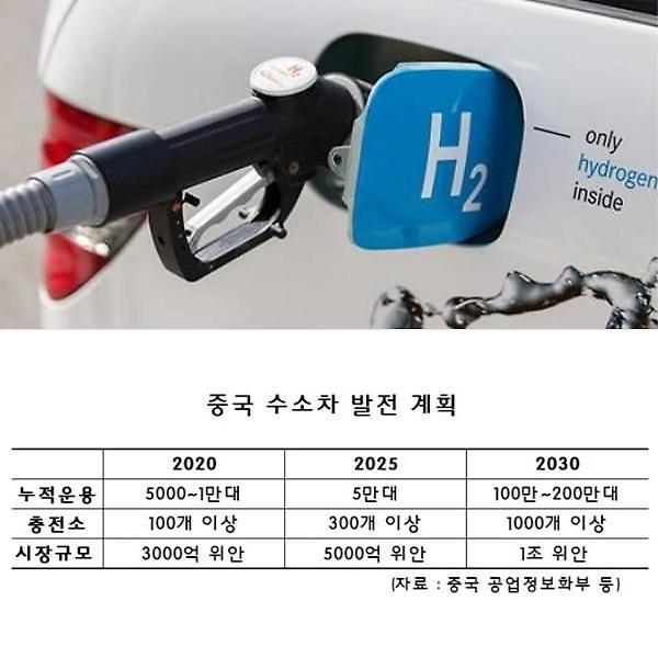 중국 車시장, 전기차 비중 5% 돌파…다음은 수소차 정조준