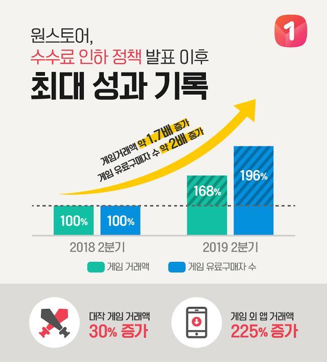 토종 앱마켓 원스토어 숫수료인하 1년, 거래액 2배 UP