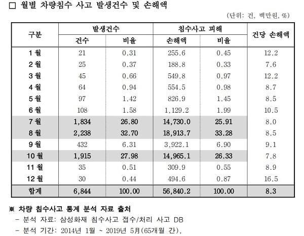 """삼성교통硏 """"車 침수사고 7~8월 집중…피해액 연평균 100억원 넘어"""""""