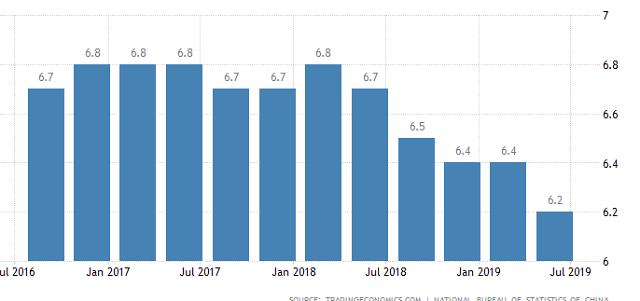 중국 2분기 경제성장률 6.2%...27년 만에 최저(상보)