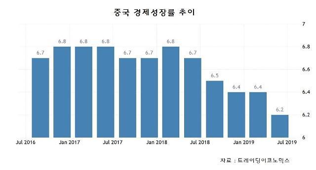 中 2분기 성장률 6.2%, 27년來 최저…수백조 부양책 무소용, 무역협상이 관건