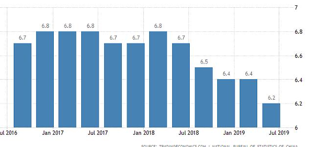 中国第二季度经济增长率为6.2% 27年来最低(详讯)