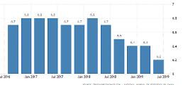 .中国第二季度经济增长率为6.2% 27年来最低(详讯).