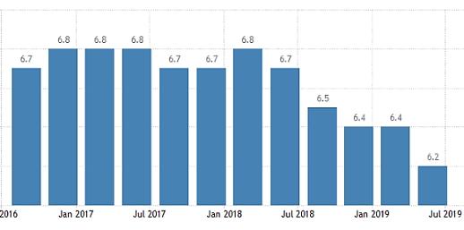 Tỉ lệ tăng trường kinh tế của Trung Quốc trong quý 2 đạt 6.2%. Thấp kỉ lục trong vòng 27 năm gần đây.