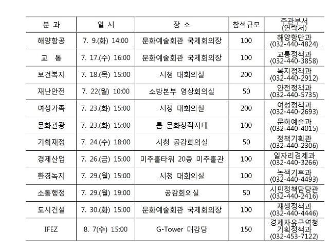 인천시,2019년도 분야별 주민참여 예산정책토론회 개최
