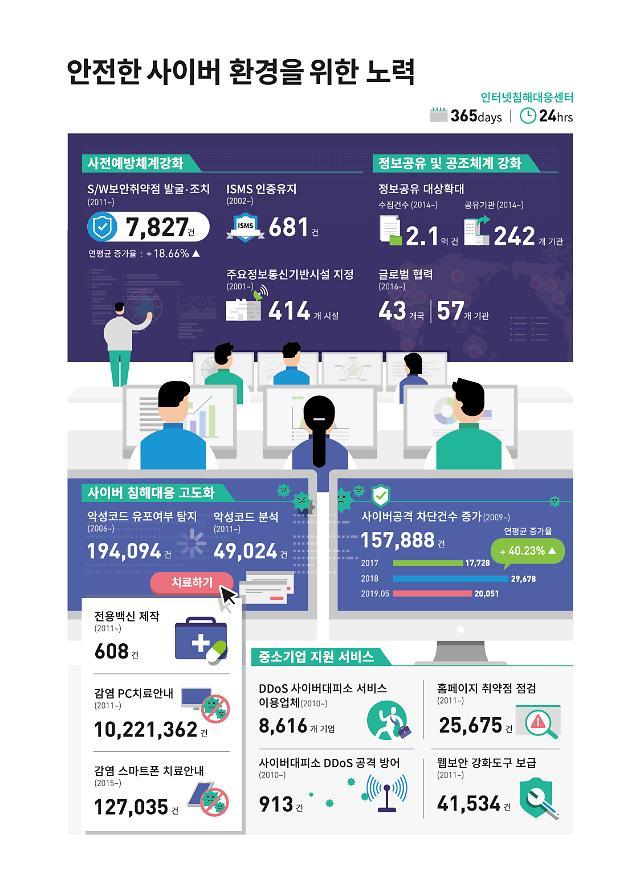 """KISA, 창립 10주년 맞아 '2030 비전' 선포... """"디지털 미래사회 선도하겠다"""""""