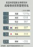 .全球战略物资管理水平韩国排第十七.