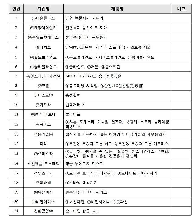 인천시,품질우수제품 56개사 92품목 본격 지원