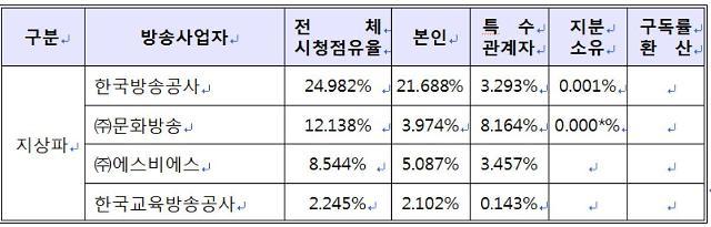 지난해 시청점유율 25%로 KBS가 1위…2위는 CJENM