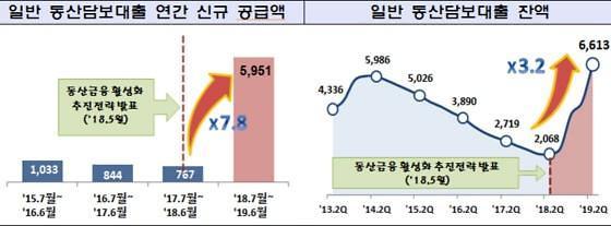 """최종구 """"동산담보대출 1조 돌파···일괄 담보제 연내 도입"""""""