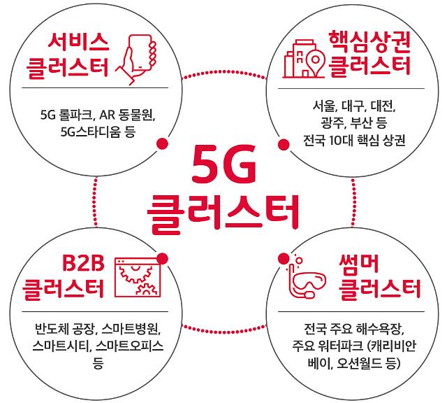 SK텔레콤, 전국 10개 5G클러스터 구축…차별화 서비스 쏟아낸다