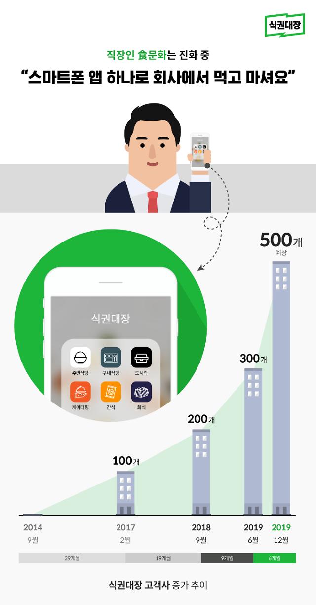'식권대장' 쓰는 기업, 300개社 돌파