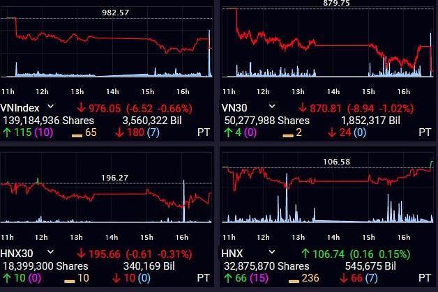 [베트남증시] 증권株 부진·외국인투자자 이탈…VN, 980선 붕괴