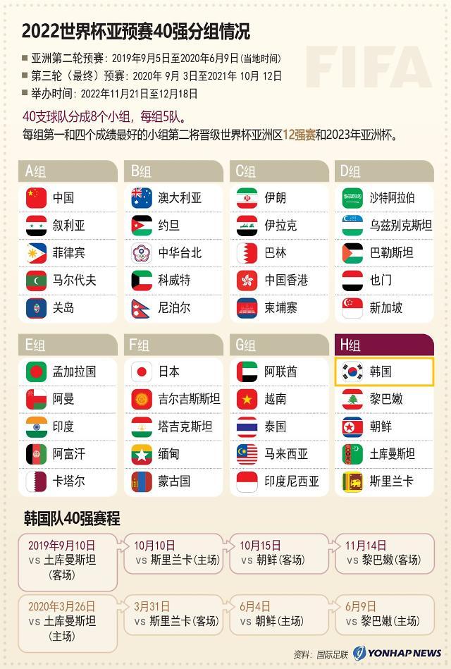 2022世界杯亚预赛40强分组揭晓