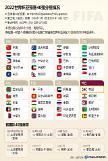 .2022世界杯亚预赛40强分组揭晓.