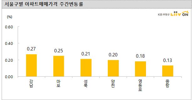 서울 아파트값 5주 연속 상승세...강남·마포·성북 순 높아