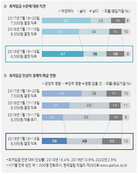 2020년도 최저임금 8590원 결정...韓경제에 긍정 28% vs 부정 40%