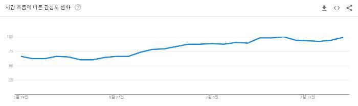 구글트렌드에, 한국 관련 주제 1위가 밀수인 이유는?