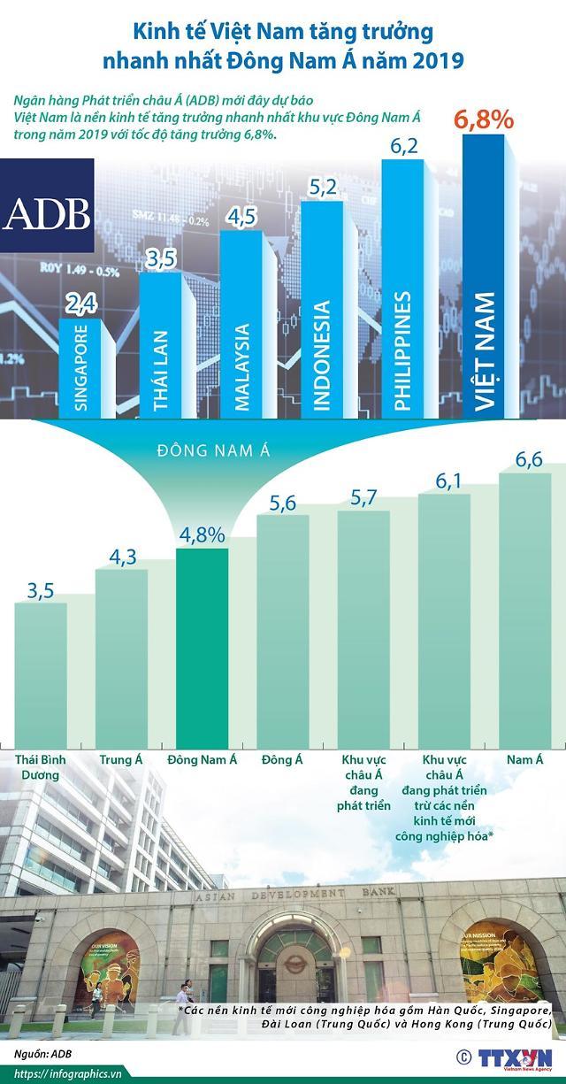 베트남 상반기 경제 성장률 전망 6.76%...동남아 국가 중 가장 높아