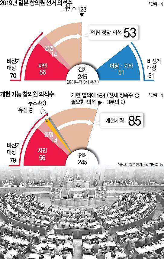 日아베 중간평가 참의원 선거 투표 시작...저녁 8시 출구조사 발표