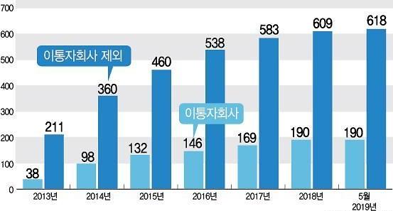 '알뜰폰'도 이통3사 잠식 우려… '헬로모바일' 향방에, 중소 알뜰폰 생사