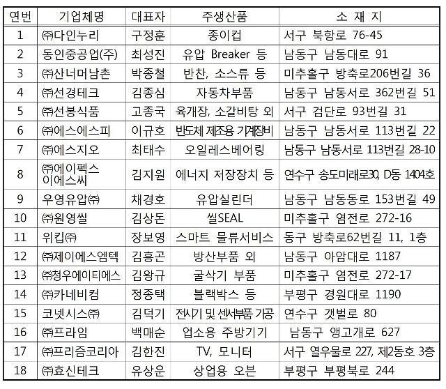 인천시, 일자리창출 우수기업으로 18개 중소기업 선정