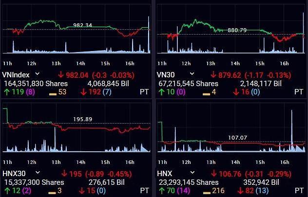 [베트남증시] 매도 압박에 추락한 시장…VN, 마감 직전 하락 전환