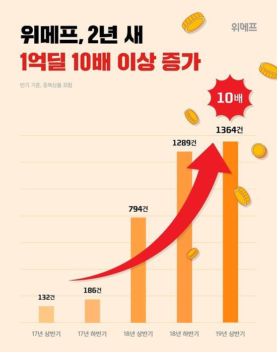 위메프, 올해 상반기 1억딜 건수 1364건 ... 2년 새 10배 이상 증가