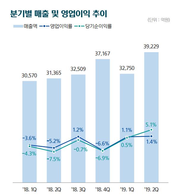 한국조선해양 2분기 당기순이익 2016억원 흑자전환