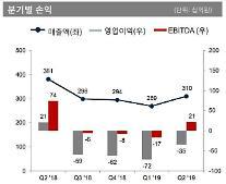 OCI、2四半期の営業損失200億ウォン…赤字幅は縮小