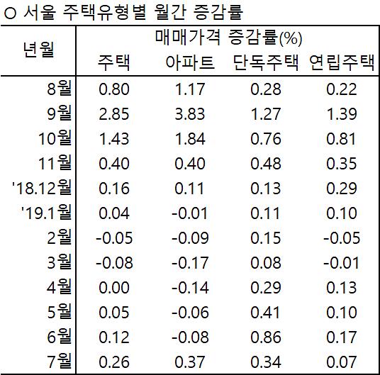 서울 주택 매매가격, 전월비 0.26% 상승