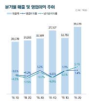 韓国造船海洋、2四半期の当期純利益2016億ウォン…黒字転換