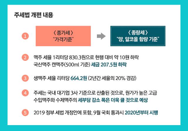 """50년 만에 '맥주 종량세' 확정···수제맥주 업계 """"일단 환영"""""""