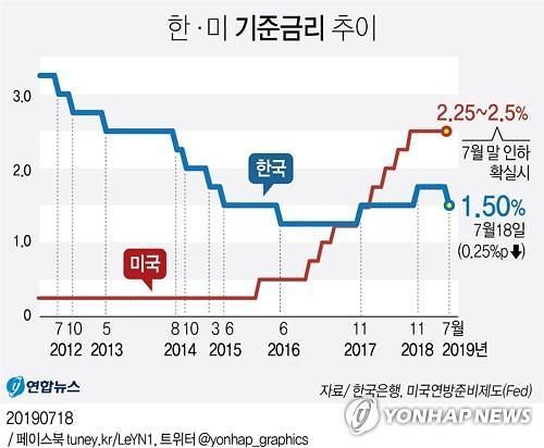 美금리인하 초읽기...글로벌 통화정책 대반전