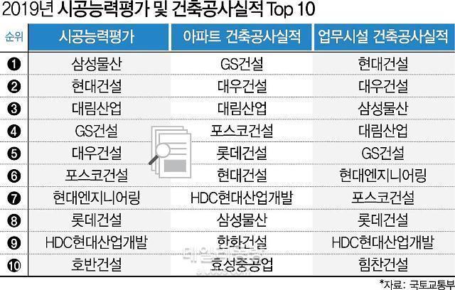 삼성물산, 시공능력평가 6년연속 1위…호반건설 첫 10위 진입