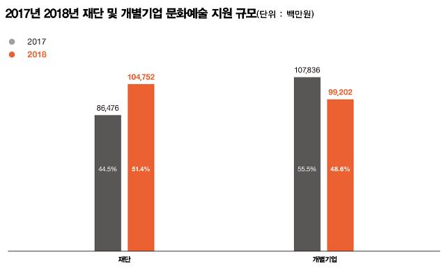 2018 기업 문화예술 지원 총액 2039억원...참여 기업 분산 '과제'