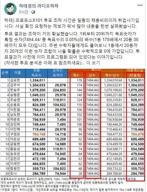 프로듀스X101 조작 의혹 일파만파...제작진 사무실 압수수색에 팬들 소송전 예고